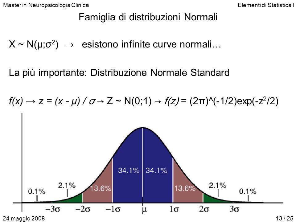 Master in Neuropsicologia ClinicaElementi di Statistica I 24 maggio 200813 / 25 Famiglia di distribuzioni Normali X ~ N(μ; σ 2 ) → esistono infinite curve normali… La più importante: Distribuzione Normale Standard f(x) → z = (x - μ) / σ → Z ~ N(0; 1) → f(z) = (2π)^(-1/2)exp(-z 2 /2)