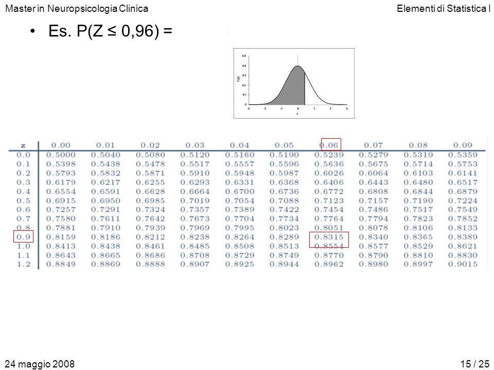 Master in Neuropsicologia ClinicaElementi di Statistica I 24 maggio 200815 / 25 Es. P(Z ≤ 0,96) = 0,8315