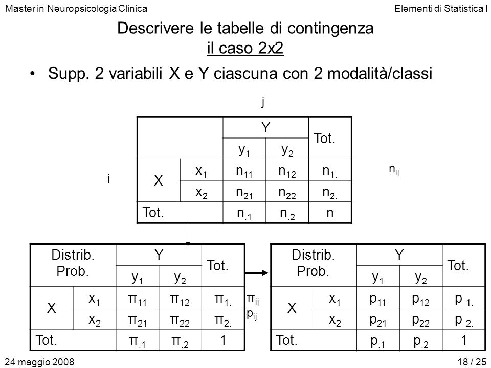 Master in Neuropsicologia ClinicaElementi di Statistica I 24 maggio 200818 / 25 Descrivere le tabelle di contingenza il caso 2x2 Supp. 2 variabili X e