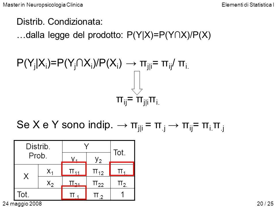 Master in Neuropsicologia ClinicaElementi di Statistica I 24 maggio 200820 / 25 Distrib. Condizionata: …dalla legge del prodotto: P(Y|X)=P(Y∩X)/P(X) P