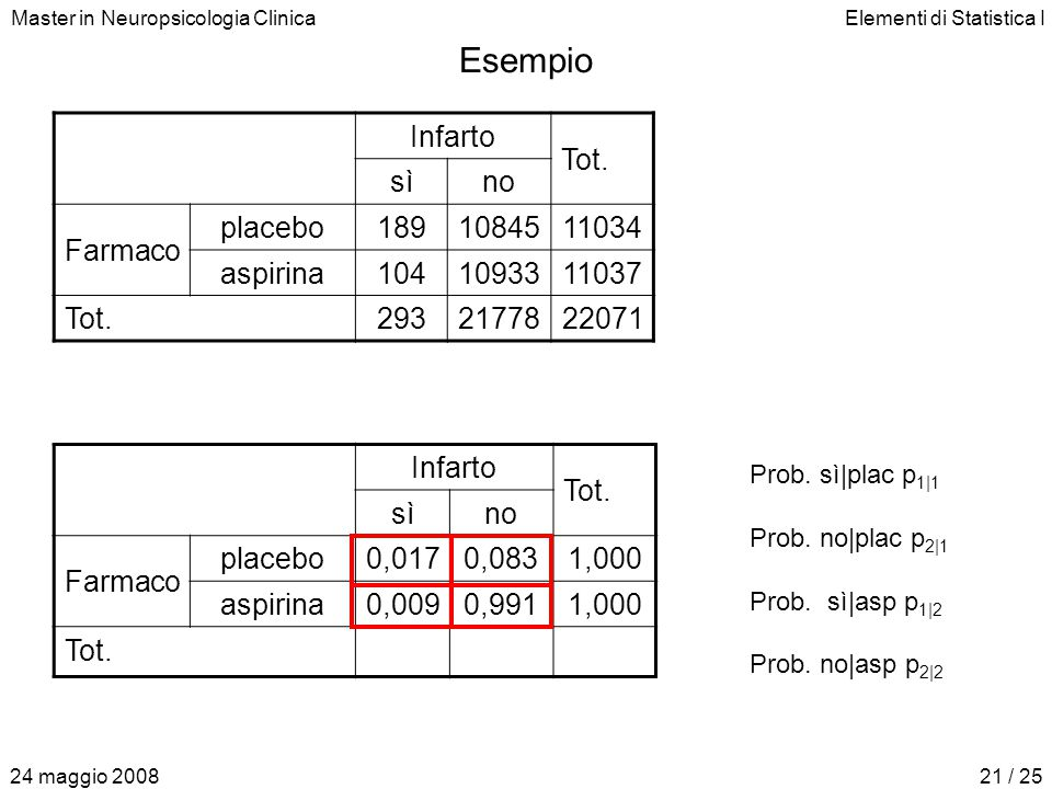 Master in Neuropsicologia ClinicaElementi di Statistica I 24 maggio 200821 / 25 Esempio Prob. sì|plac p 1|1 Prob. no|plac p 2|1 Prob. sì|asp p 1|2 Pro