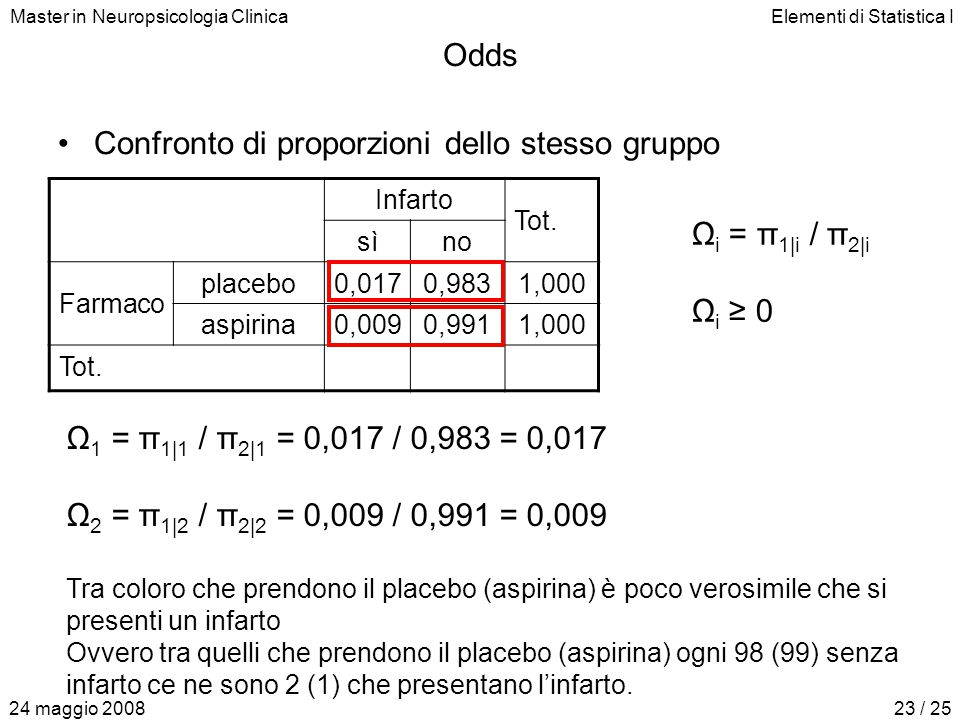 Master in Neuropsicologia ClinicaElementi di Statistica I 24 maggio 200823 / 25 Odds Confronto di proporzioni dello stesso gruppo Infarto Tot. sìno Fa