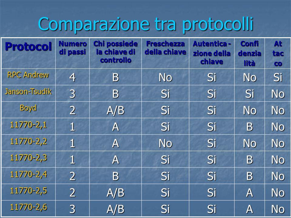 Comparazione tra protocolli Protocol Numero di passi Chi possiede la chiave di controllo Freschezza della chiave Autentica - zione della chiave ConfidenzialitàAttacco RPC Andrew 4BNoSiNoSi Janson-Tsudik3BSiSiSiNo Boyd2A/BSiSiNoNo 11770-2,11ASiSiBNo 11770-2,21ANoSiNoNo 11770-2,31ASiSiBNo 11770-2,42BSiSiBNo 11770-2,52A/BSiSiANo 11770-2,63A/BSiSiANo