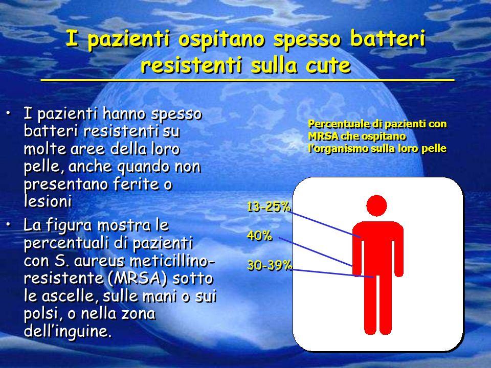 I pazienti ospitano spesso batteri resistenti sulla cute I pazienti hanno spesso batteri resistenti su molte aree della loro pelle, anche quando non p