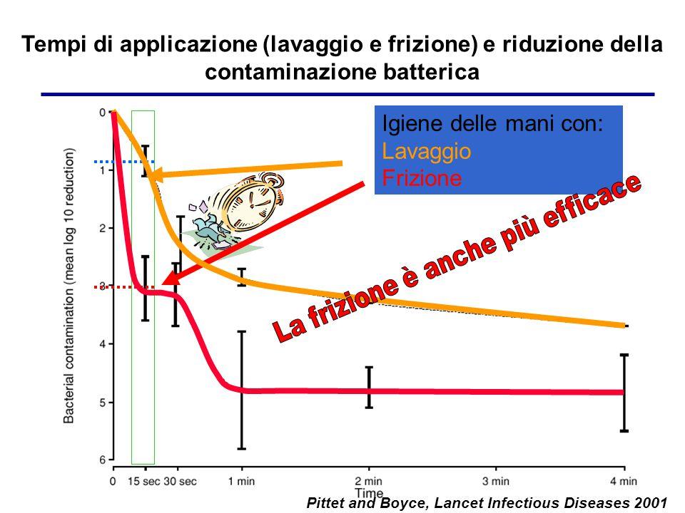 Pittet and Boyce, Lancet Infectious Diseases 2001 Tempi di applicazione (lavaggio e frizione) e riduzione della contaminazione batterica Igiene delle