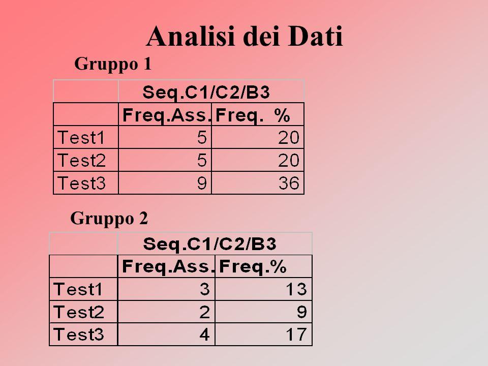 Analisi dei Dati Gruppo 1 Gruppo 2