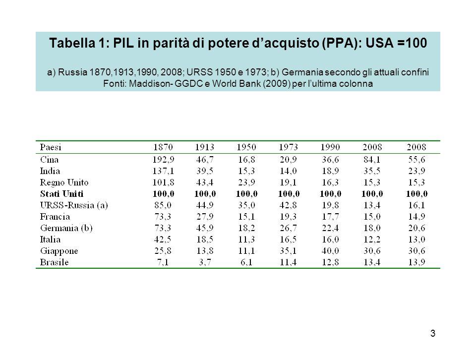 3 Tabella 1: PIL in parità di potere d'acquisto (PPA): USA =100 a) Russia 1870,1913,1990, 2008; URSS 1950 e 1973; b) Germania secondo gli attuali confini Fonti: Maddison- GGDC e World Bank (2009) per l'ultima colonna