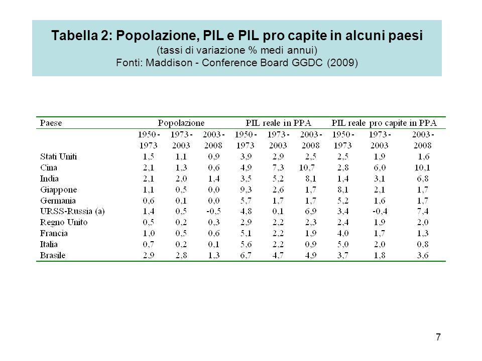 7 Tabella 2: Popolazione, PIL e PIL pro capite in alcuni paesi (tassi di variazione % medi annui) Fonti: Maddison - Conference Board GGDC (2009)