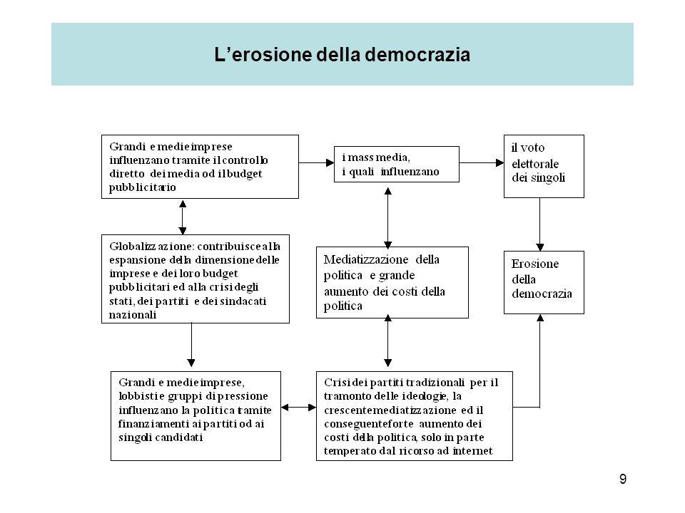 9 L'erosione della democrazia