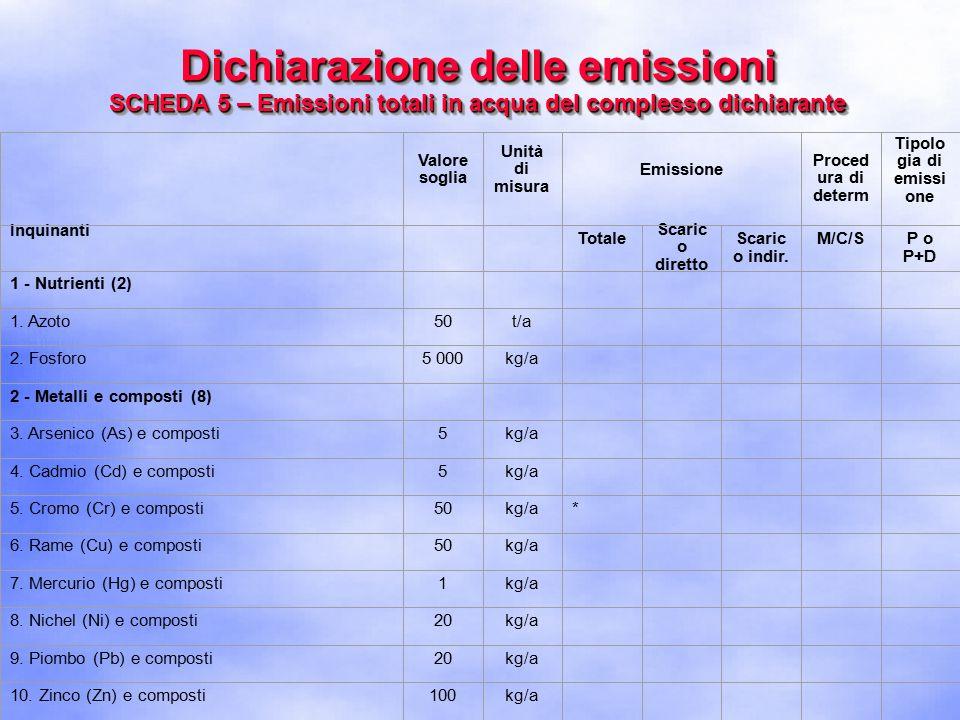Dichiarazione delle emissioni SCHEDA 5 – Emissioni totali in acqua del complesso dichiarante Inquinanti Valore soglia Unità di misura Emissione Proced ura di determ Tipolo gia di emissi one Totale Scaric o diretto Scaric o indir.