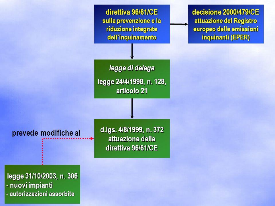 d.lgs.4/8/1999, n. 372 attuazione della direttiva 96/61/CE d.m.