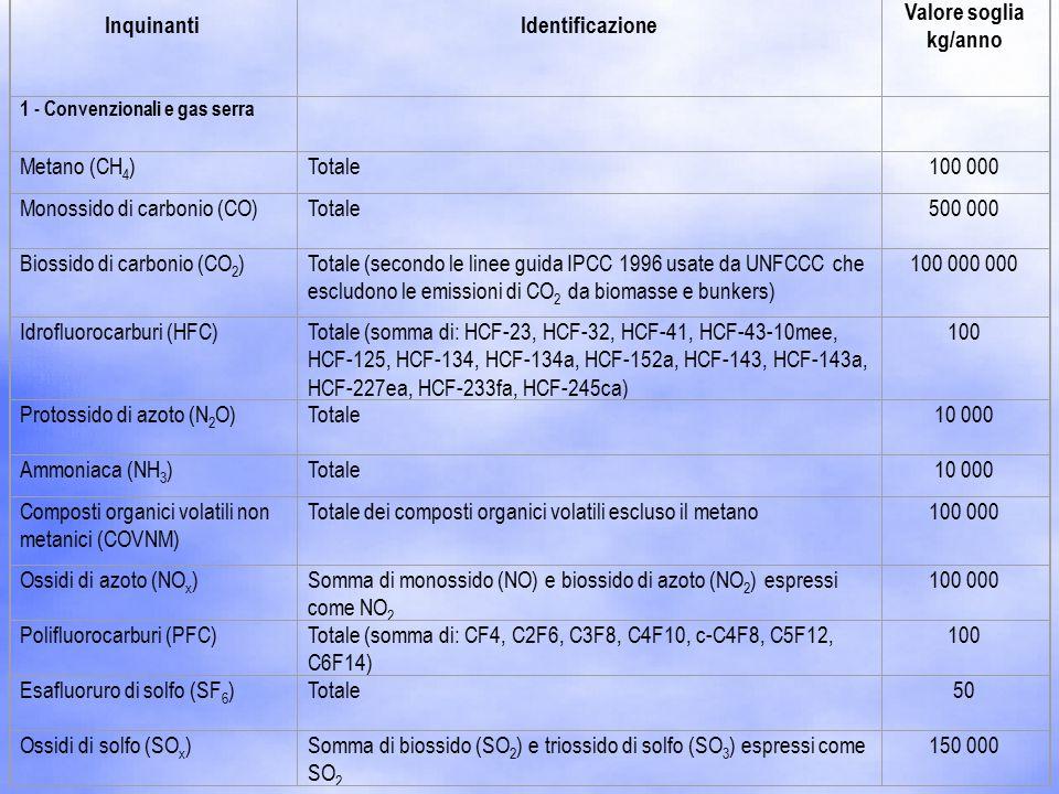 InquinantiIdentificazione Valore soglia kg/anno 1 - Convenzionali e gas serra Metano (CH 4 )Totale100 000 Monossido di carbonio (CO)Totale500 000 Biossido di carbonio (CO 2 )Totale (secondo le linee guida IPCC 1996 usate da UNFCCC che escludono le emissioni di CO 2 da biomasse e bunkers) 100 000 000 Idrofluorocarburi (HFC)Totale (somma di: HCF-23, HCF-32, HCF-41, HCF-43-10mee, HCF-125, HCF-134, HCF-134a, HCF-152a, HCF-143, HCF-143a, HCF-227ea, HCF-233fa, HCF-245ca) 100 Protossido di azoto (N 2 O)Totale10 000 Ammoniaca (NH 3 )Totale10 000 Composti organici volatili non metanici (COVNM) Totale dei composti organici volatili escluso il metano100 000 Ossidi di azoto (NO x )Somma di monossido (NO) e biossido di azoto (NO 2 ) espressi come NO 2 100 000 Polifluorocarburi (PFC)Totale (somma di: CF4, C2F6, C3F8, C4F10, c-C4F8, C5F12, C6F14) 100 Esafluoruro di solfo (SF 6 )Totale50 Ossidi di solfo (SO x )Somma di biossido (SO 2 ) e triossido di solfo (SO 3 ) espressi come SO 2 150 000
