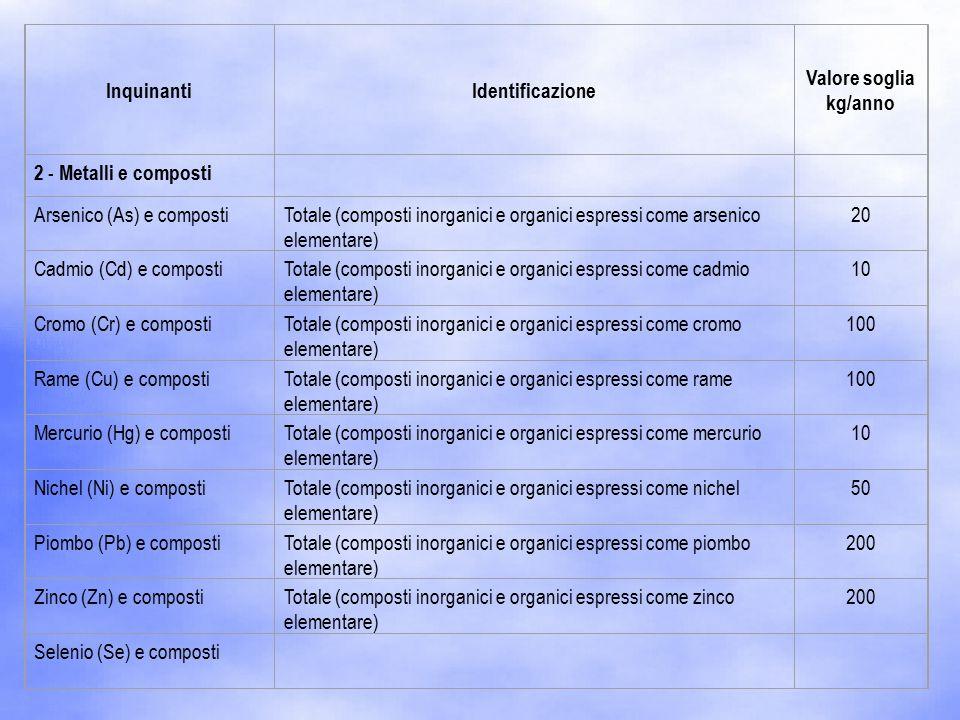 InquinantiIdentificazione Valore soglia kg/anno 2 - Metalli e composti Arsenico (As) e compostiTotale (composti inorganici e organici espressi come arsenico elementare) 20 Cadmio (Cd) e compostiTotale (composti inorganici e organici espressi come cadmio elementare) 10 Cromo (Cr) e compostiTotale (composti inorganici e organici espressi come cromo elementare) 100 Rame (Cu) e compostiTotale (composti inorganici e organici espressi come rame elementare) 100 Mercurio (Hg) e compostiTotale (composti inorganici e organici espressi come mercurio elementare) 10 Nichel (Ni) e compostiTotale (composti inorganici e organici espressi come nichel elementare) 50 Piombo (Pb) e compostiTotale (composti inorganici e organici espressi come piombo elementare) 200 Zinco (Zn) e compostiTotale (composti inorganici e organici espressi come zinco elementare) 200 Selenio (Se) e composti