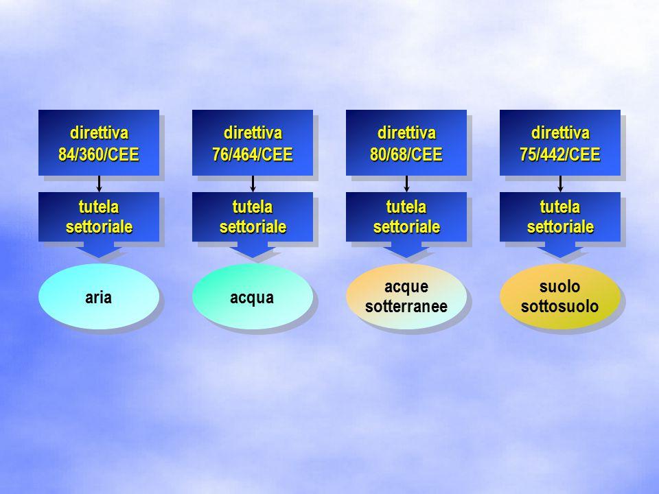 ariaacqua suolo sottosuolo acque sotterranee tutela settoriale direttiva 84/360/CEE direttiva 76/464/CEE direttiva 80/68/CEE direttiva 75/442/CEE