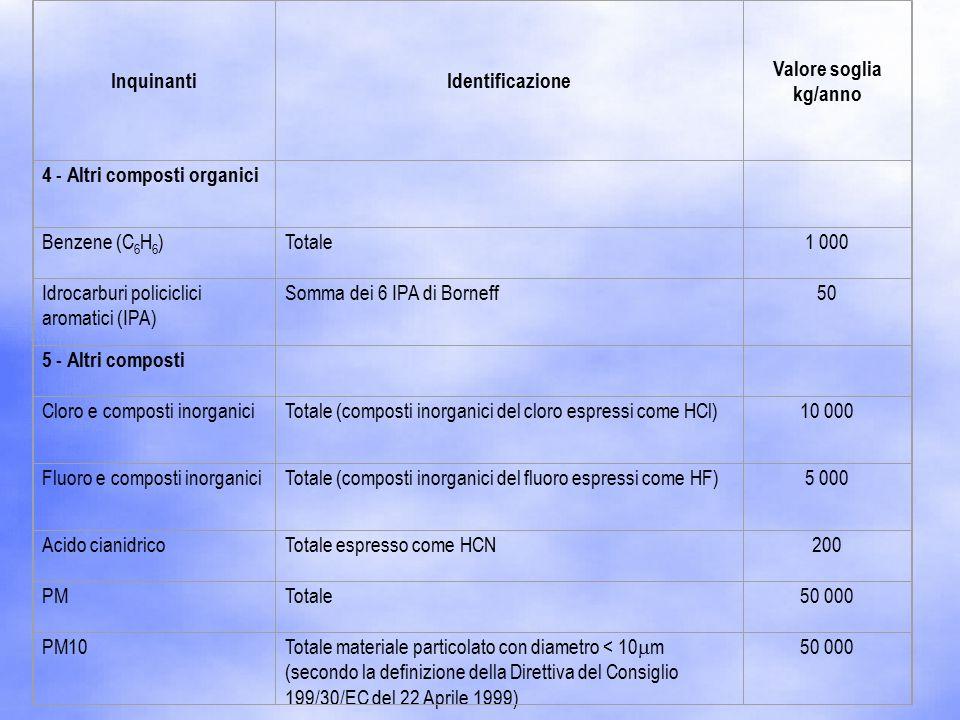 InquinantiIdentificazione Valore soglia kg/anno 4 - Altri composti organici Benzene (C 6 H 6 )Totale1 000 Idrocarburi policiclici aromatici (IPA) Somma dei 6 IPA di Borneff50 5 - Altri composti Cloro e composti inorganiciTotale (composti inorganici del cloro espressi come HCl)10 000 Fluoro e composti inorganiciTotale (composti inorganici del fluoro espressi come HF)5 000 Acido cianidricoTotale espresso come HCN200 PMTotale50 000 PM10 Totale materiale particolato con diametro < 10  m (secondo la definizione della Direttiva del Consiglio 199/30/EC del 22 Aprile 1999) 50 000