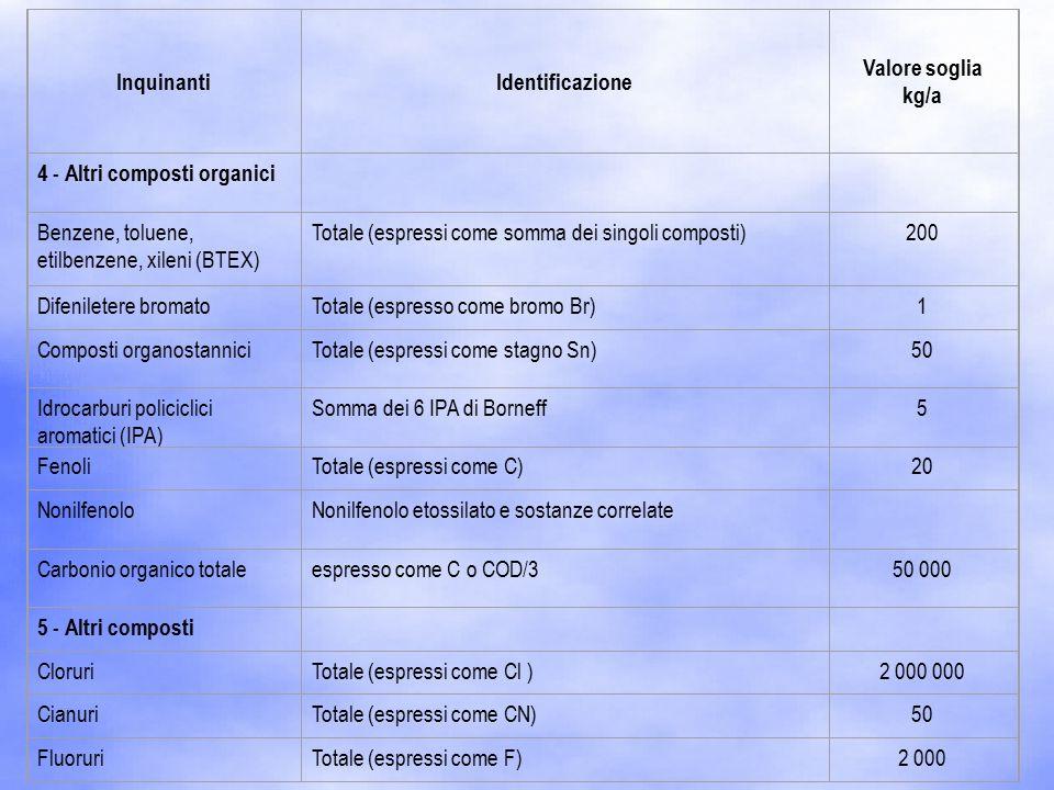 InquinantiIdentificazione Valore soglia kg/a 4 - Altri composti organici Benzene, toluene, etilbenzene, xileni (BTEX) Totale (espressi come somma dei singoli composti)200 Difeniletere bromatoTotale (espresso come bromo Br)1 Composti organostanniciTotale (espressi come stagno Sn)50 Idrocarburi policiclici aromatici (IPA) Somma dei 6 IPA di Borneff5 FenoliTotale (espressi come C)20 NonilfenoloNonilfenolo etossilato e sostanze correlate Carbonio organico totaleespresso come C o COD/350 000 5 - Altri composti CloruriTotale (espressi come Cl )2 000 000 CianuriTotale (espressi come CN)50 FluoruriTotale (espressi come F)2 000