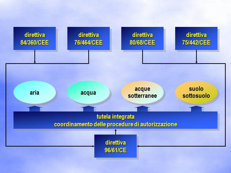 ariaacqua suolo sottosuolo acque sotterranee tutela integrata coordinamento delle procedure di autorizzazione direttiva 84/360/CEE direttiva 76/464/CEE direttiva 80/68/CEE direttiva 75/442/CEE direttiva 96/61/CE