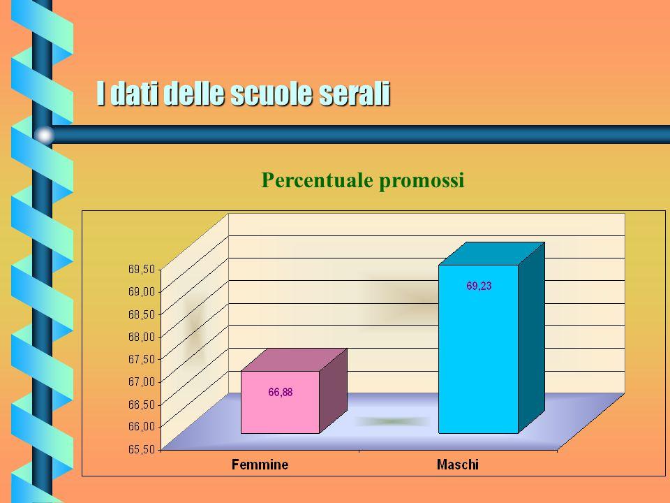 I dati delle scuole serali Percentuale promossi