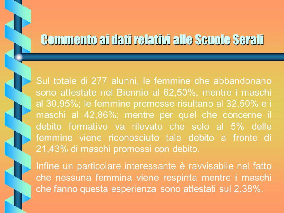 Commento ai dati relativi alle Scuole Serali Più interessante il confronto su promossi con debito formativo: le femmine attestate al 2,44% a fronte di una percentuale del 10,98% dei maschi.