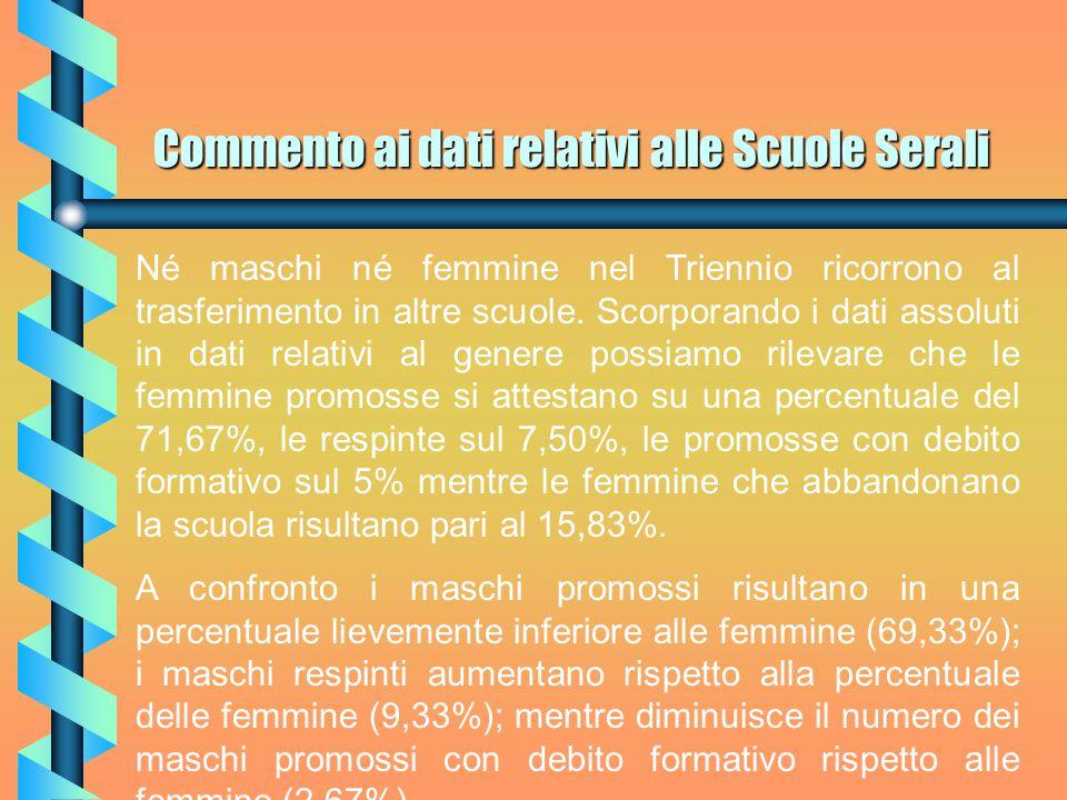 Commento ai dati relativi alle Scuole Serali Questi dati tradotti in percentuale significano che nel Triennio le femmine che vengono promosse sono pari al 44,10% degli iscritti, mentre i maschi promossi pari al 26,67%.