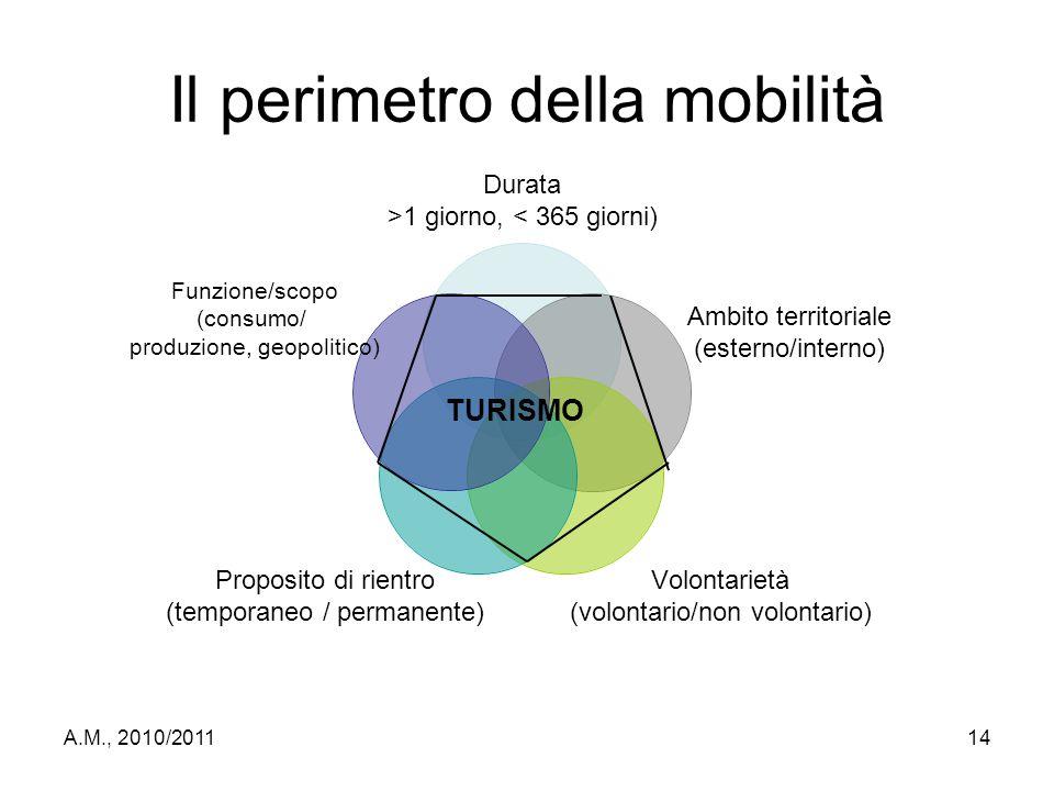 A.M., 2010/201114 Il perimetro della mobilità Durata >1 giorno, < 365 giorni) Ambito territoriale (esterno/interno) Volontarietà (volontario/non volon