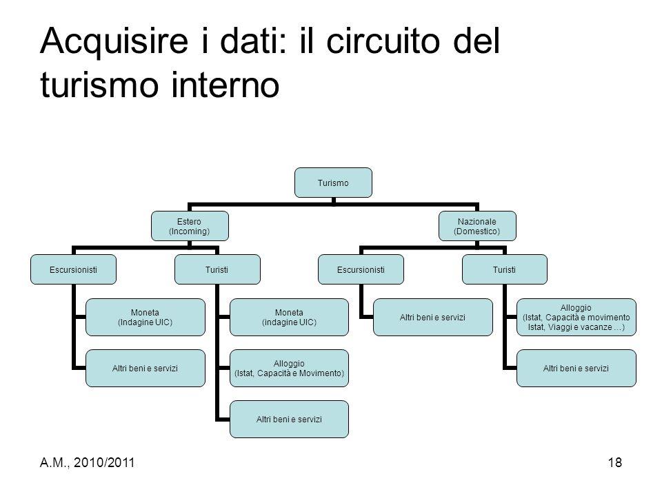 A.M., 2010/201118 Acquisire i dati: il circuito del turismo interno Turismo Estero (Incoming) Escursionisti Moneta (Indagine UIC) Altri beni e servizi