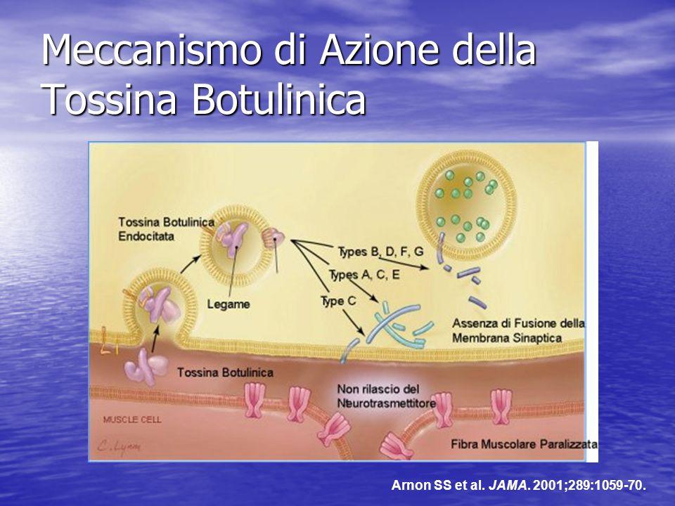Meccanismo di Azione della Tossina Botulinica Arnon SS et al. JAMA. 2001;289:1059-70.