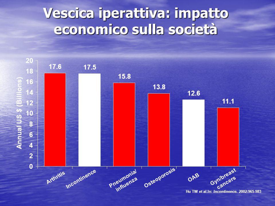 Vescica iperattiva: impatto economico sulla società 17.6 17.5 15.8 13.8 12.6 11.1 0 2 4 6 8 10 12 14 16 18 20 Arthritis Incontinence Pneumonia/ influe