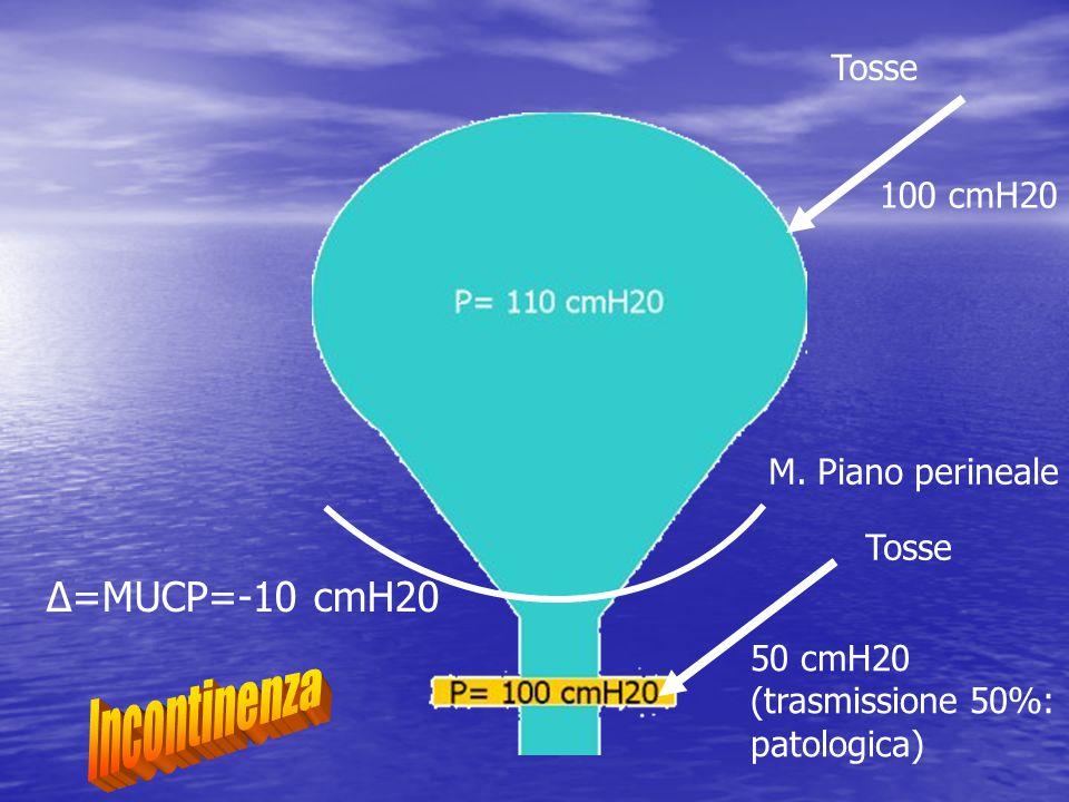 Δ=MUCP=-10 cmH20 100 cmH20 Tosse 50 cmH20 (trasmissione 50%: patologica) Tosse M. Piano perineale