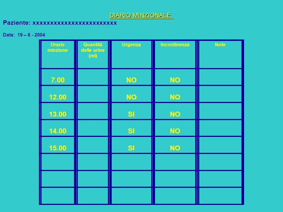 DIARIO MINZIONALE DIARIO MINZIONALE Paziente: xxxxxxxxxxxxxxxxxxxxxxxx Data: 19 – 6 - 2004 Orario minzione Quantità delle urine (ml) UrgenzaIncontinen