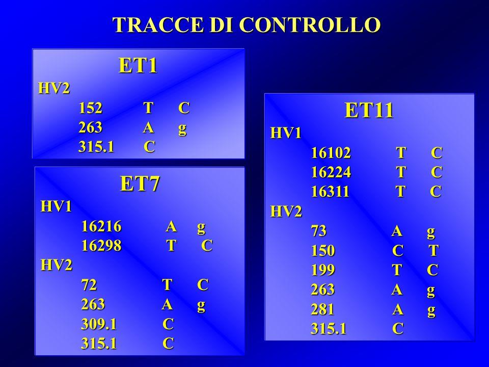 ET1HV2 152 T C 263 A g 263 A g 315.1 C ET7HV1 16216 A g 16298 T C HV2 72 T C 263 A g 263 A g 309.1C 315.1 C TRACCE DI CONTROLLO ET11HV1 16102 T C 16224 T C 16311 T C HV2 73 A g 150 C T 150 C T 199 T C 263 A g 281A g 315.1 C
