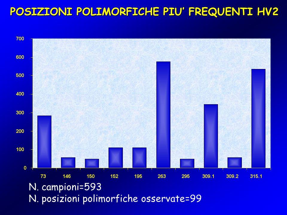 POSIZIONI POLIMORFICHE PIU' FREQUENTI HV2 N. campioni=593 N. posizioni polimorfiche osservate=99