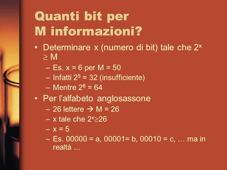 Quanti bit per M informazioni. Determinare x (numero di bit) tale che 2 x  M –Es.