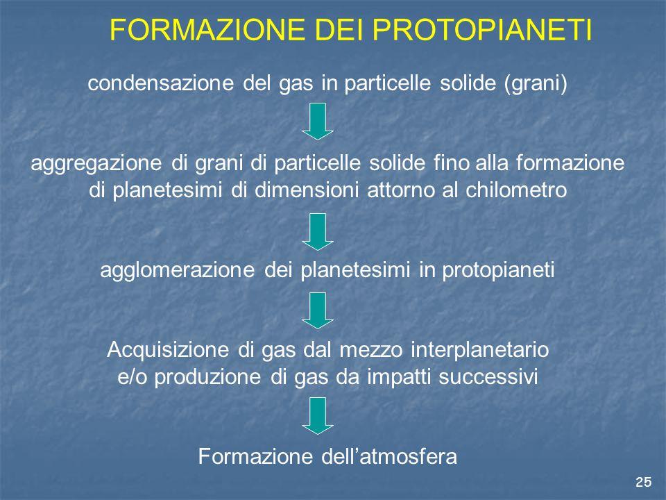 25 FORMAZIONE DEI PROTOPIANETI condensazione del gas in particelle solide (grani) aggregazione di grani di particelle solide fino alla formazione di planetesimi di dimensioni attorno al chilometro agglomerazione dei planetesimi in protopianeti Acquisizione di gas dal mezzo interplanetario e/o produzione di gas da impatti successivi Formazione dell'atmosfera