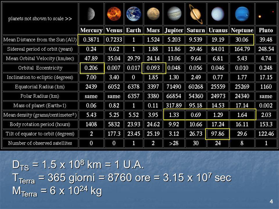 4 D TS = 1.5 x 10 8 km = 1 U.A.