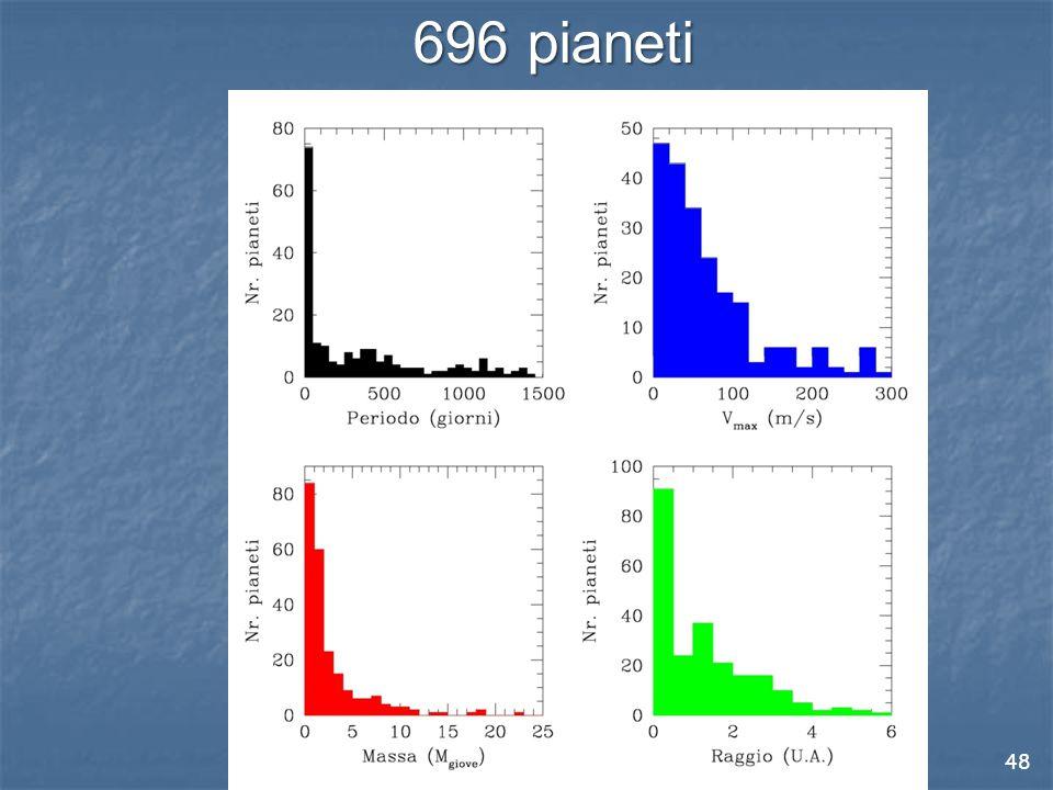 48 696 pianeti