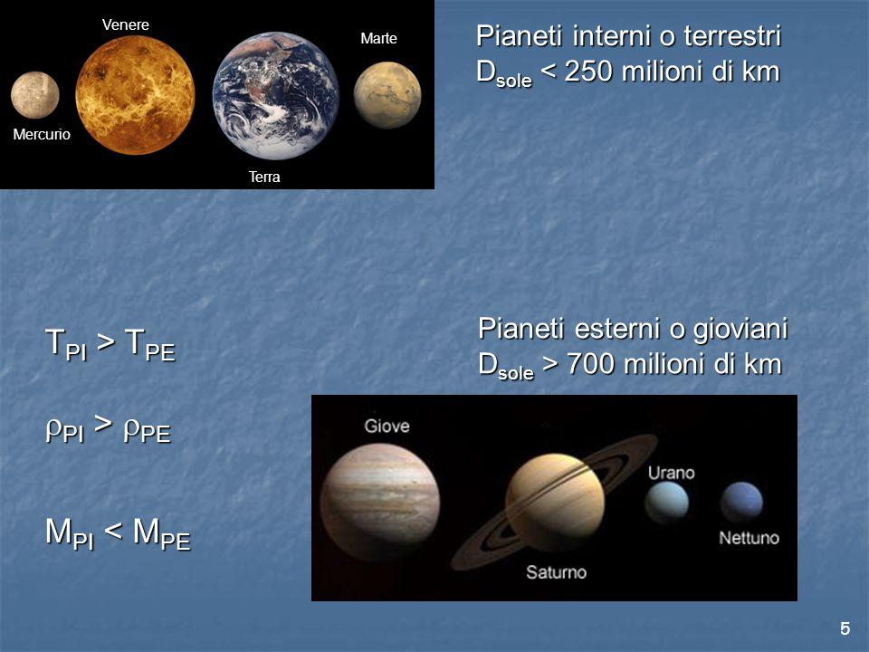 5 Mercurio Venere Terra Marte Pianeti interni o terrestri D sole < 250 milioni di km Pianeti esterni o gioviani D sole > 700 milioni di km T PI > T PE  PI >  PE M PI < M PE