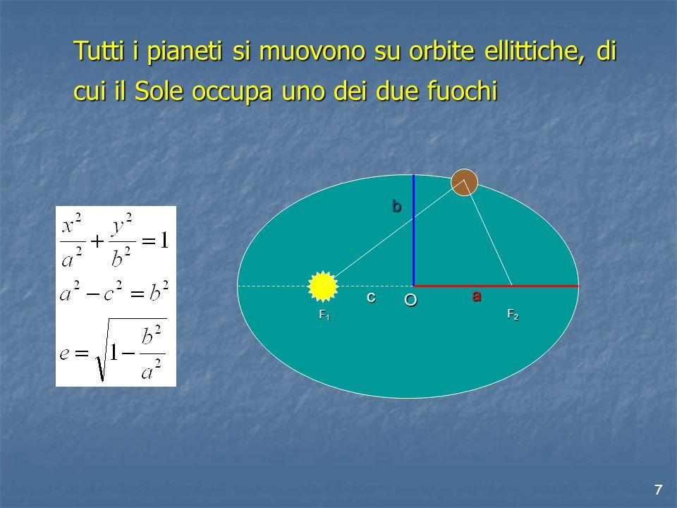 7 Tutti i pianeti si muovono su orbite ellittiche, di cui il Sole occupa uno dei due fuochi F1F1F1F1 F2F2F2F2 a b c O