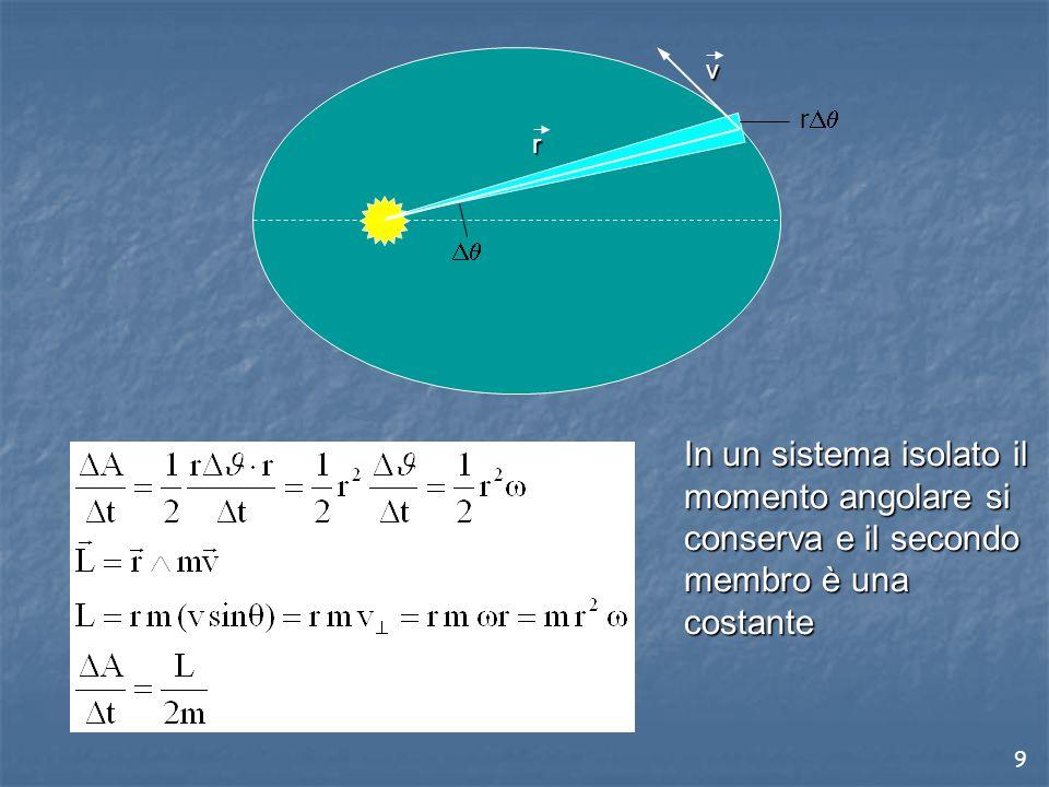 9 r v  r  In un sistema isolato il momento angolare si conserva e il secondo membro è una costante