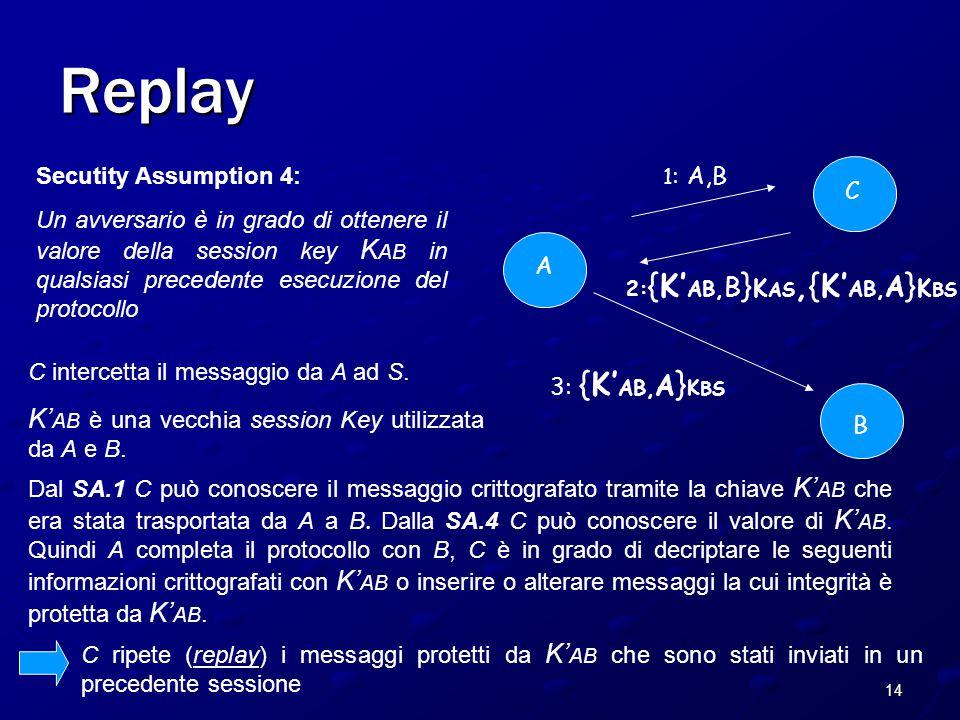 14 Replay A B C 2: {K' AB, B } K AS,{K' AB, A } K BS 1 : A,B 3: {K' AB, A } K BS Secutity Assumption 4: Un avversario è in grado di ottenere il valore della session key K AB in qualsiasi precedente esecuzione del protocollo C intercetta il messaggio da A ad S.