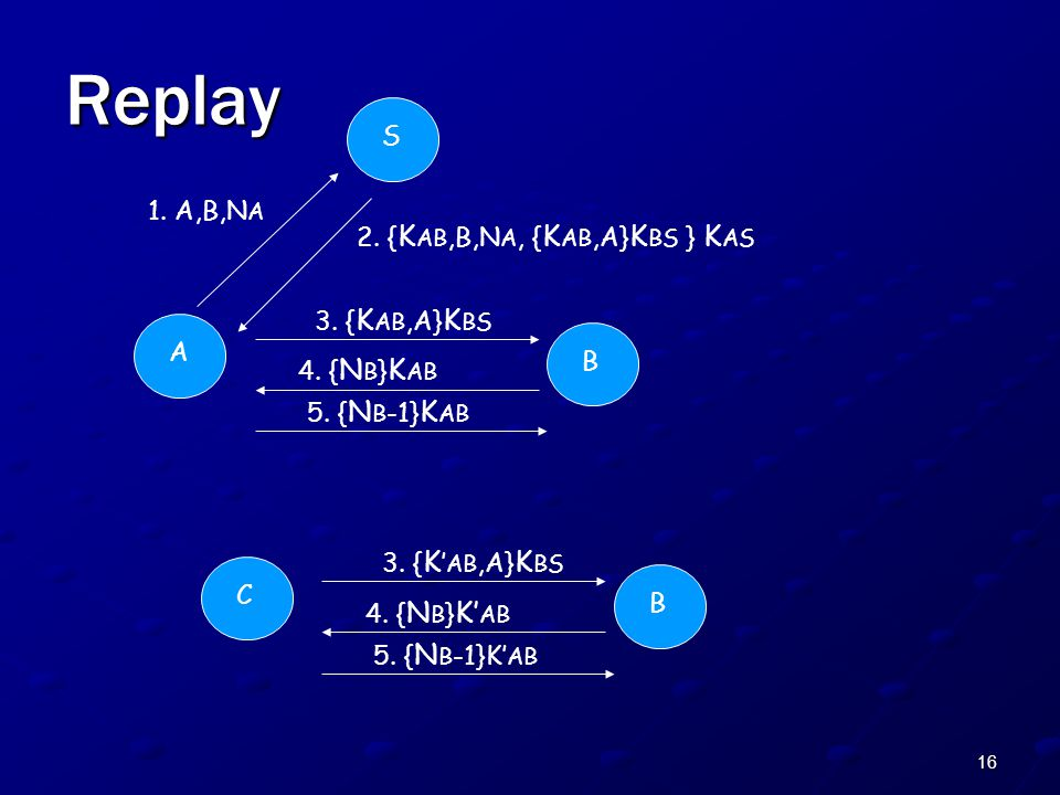 16 Replay A S 1. A,B,N A 2. { K AB,B,N A, { K AB,A} K BS } K AS B 3.