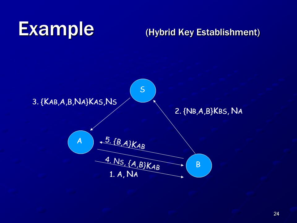 24 Example (Hybrid Key Establishment) A S B 1.A, N A 2.