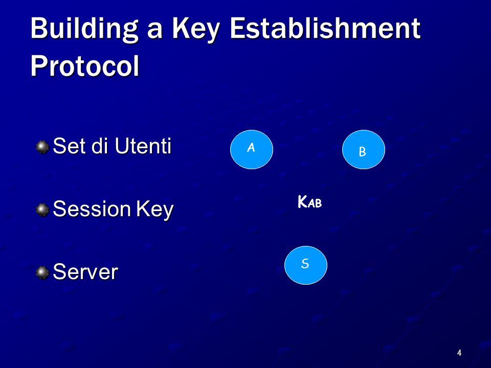 5 Building a Key Establishment Protocol A B S 2: K AB 1 : A,B 3: K AB, A L'obiettivo del protocollo è di stabilire una nuova chiave segreta K AB che possono usare per comunicare in modo sicuro.