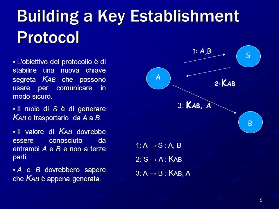6 Building a Key Establishment Protocol A B S 2: K AB 1 : A,B 3: K AB, A È incompleto: Sono specificati solo i passi di esecuzioni di successo.