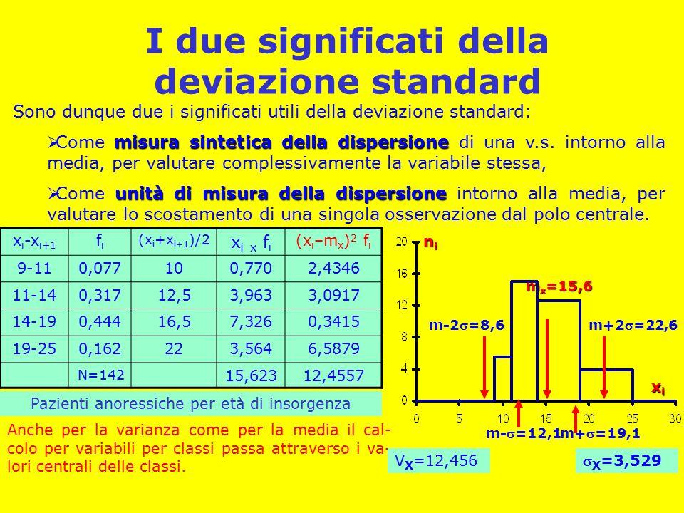 I due significati della deviazione standard Sono dunque due i significati utili della deviazione standard: misura sintetica della dispersione  Come misura sintetica della dispersione di una v.s.