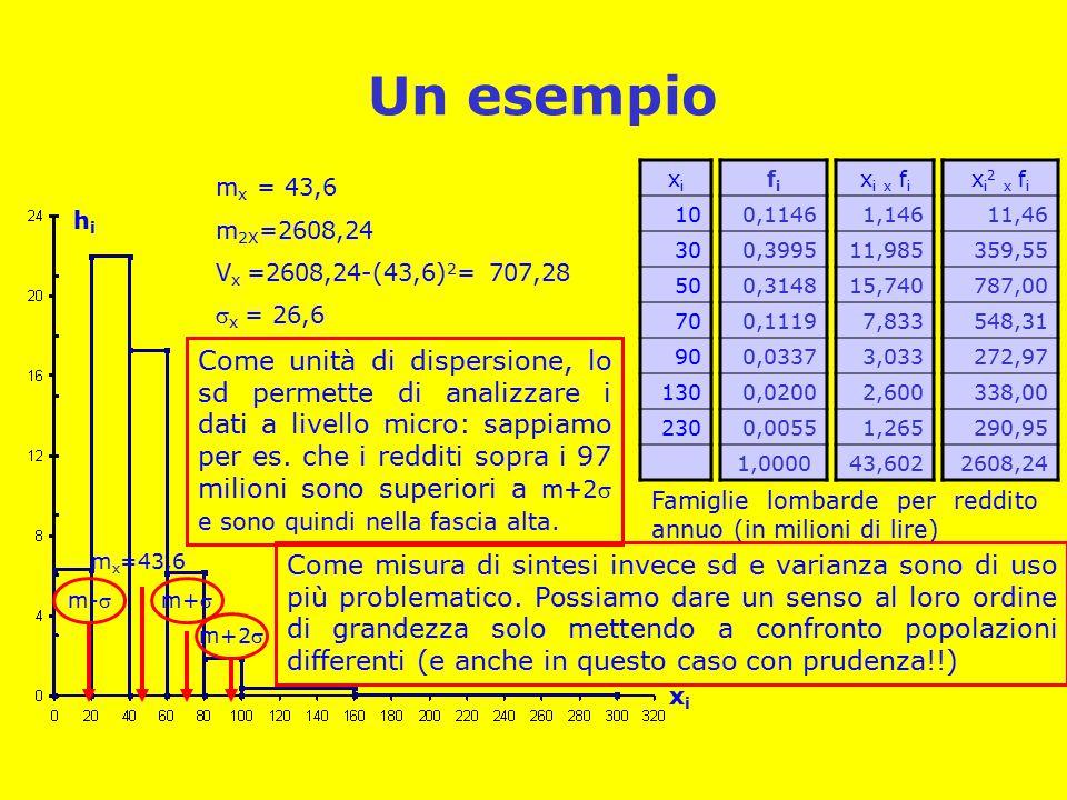 Un esempio fifi 0,1146 0,3995 0,3148 0,1119 0,0337 0,0200 0,0055 1,0000 xixi 10 30 50 70 90 130 230 x i x f i 1,146 11,985 15,740 7,833 3,033 2,600 1,265 43,602 xixi hihi Famiglie lombarde per reddito annuo (in milioni di lire) m x = 43,6 m 2X =2608,24 V x =2608,24-(43,6) 2 = 707,28  x = 26,6 m x =43,6 x i 2 x f i 11,46 359,55 787,00 548,31 272,97 338,00 290,95 2608,24 m-m+ m+2 Come unità di dispersione, lo sd permette di analizzare i dati a livello micro: sappiamo per es.