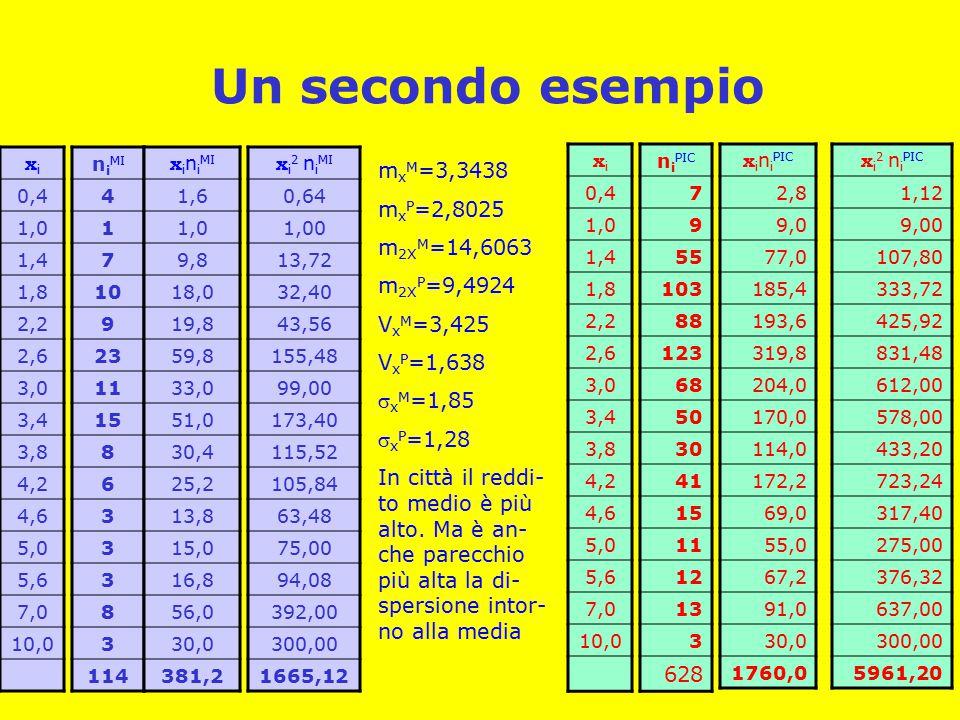 Un secondo esempio n i MI 4 1 7 10 9 23 11 15 8 6 3 3 3 8 3 114 xixi 0,4 1,0 1,4 1,8 2,2 2,6 3,0 3,4 3,8 4,2 4,6 5,0 5,6 7,0 10,0 x i n i MI 1,6 1,0 9