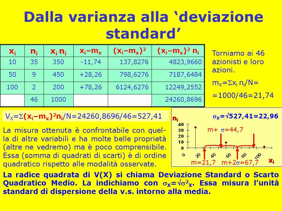 Dalla varianza alla 'deviazione standard' xixixixi nininini xixi nini x i n i x i –m x (x i –m x ) 2 (x i –m x ) 2 n i 1035350-11,74137,82764823,9660 509450+28,26798,62767187,6484 1002200+78,266124,627612249,2552 46100024260,8696 Torniamo ai 46 azionisti e loro azioni.