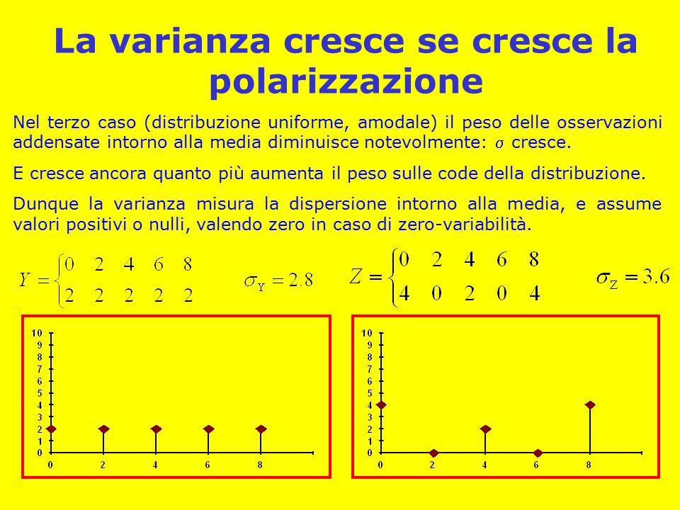 La varianza cresce se cresce la polarizzazione Nel terzo caso (distribuzione uniforme, amodale) il peso delle osservazioni addensate intorno alla medi