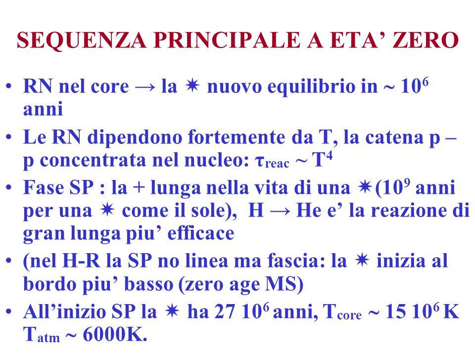 SEQUENZA PRINCIPALE A ETA' ZERO RN nel core → la  nuovo equilibrio in  10 6 anni Le RN dipendono fortemente da T, la catena p – p concentrata nel nu